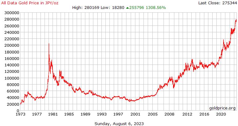 Όλο το ιστορικό χρυσό τιμή δεδομένων στο Ιαπωνικό γιεν ανά ουγγιά