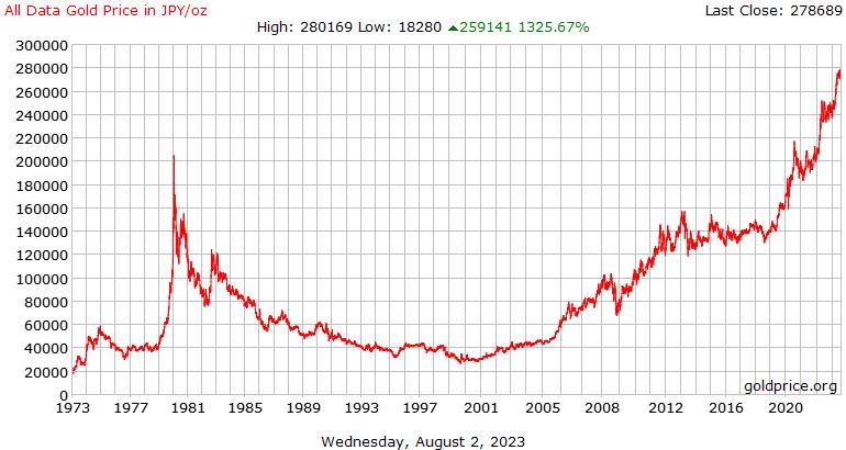 Все истории данных цена на золото в японских иенах за унцию