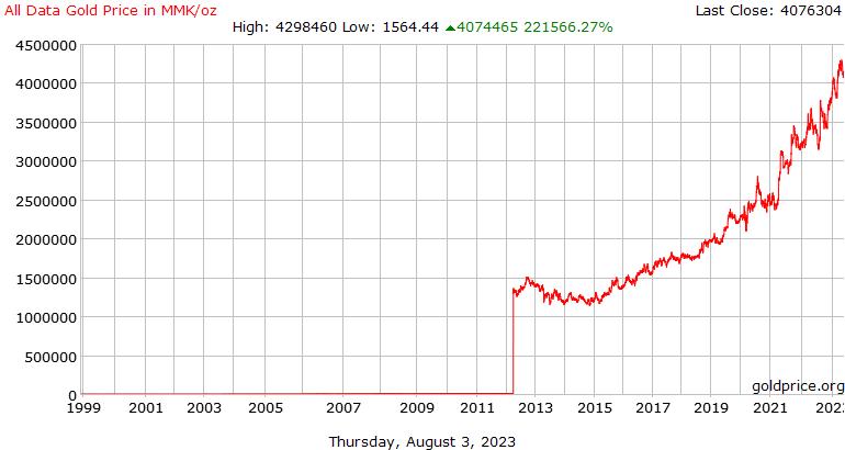 Todo el historial de datos precio del Oro hoy en Myanmar Kyats por onza