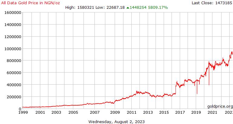 جميع بيانات أسعار الذهب التاريخ في نيرة نيجيرية للأونصة
