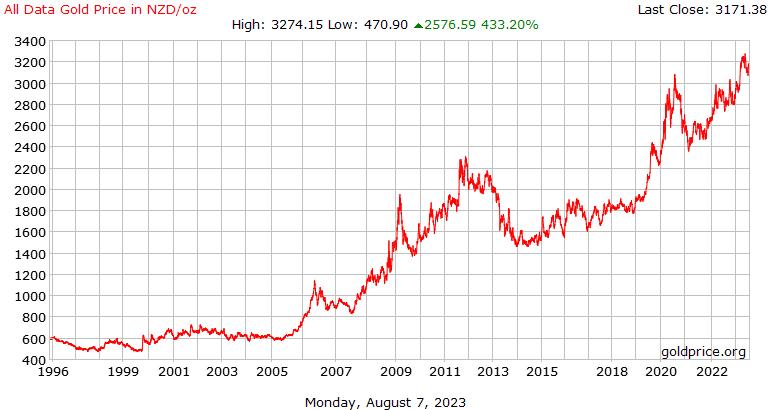 在新西兰美元每盎司的所有数据黄金价格历史记录