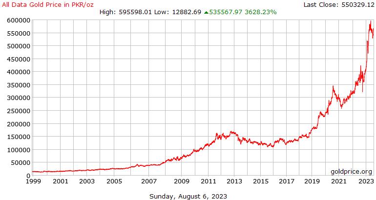所有数据金价历史在每盎司巴基斯坦卢比