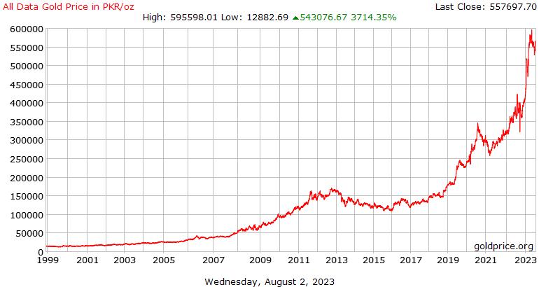 Gold Price Pakistan