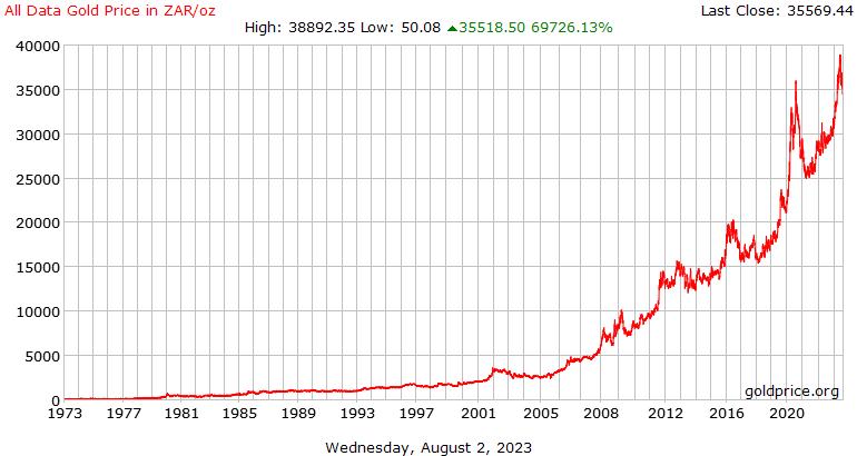 Alle gegevens goudprijs geschiedenis in Zuid-Afrikaanse Rand per Ounce