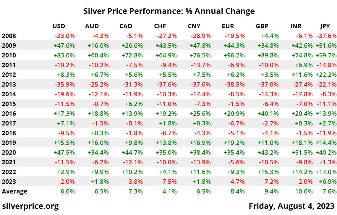 10 年白銀價格性能