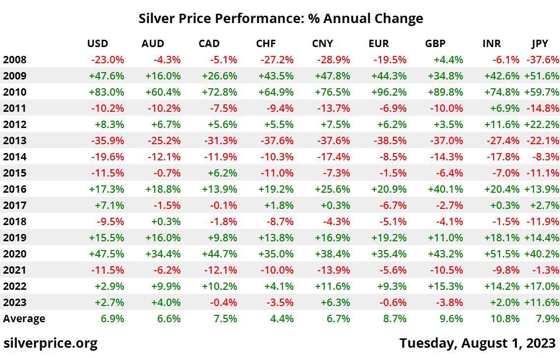 10 jaar zilveren prijs/prestatieverhouding