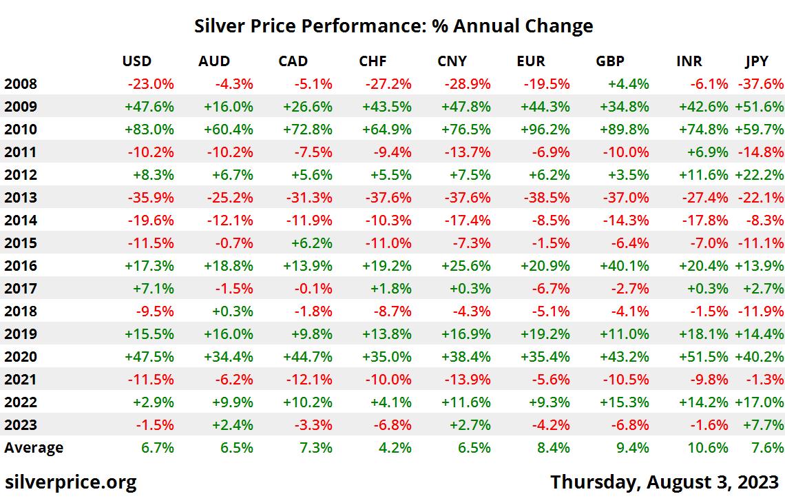 10 năm bạc giá hiệu suất