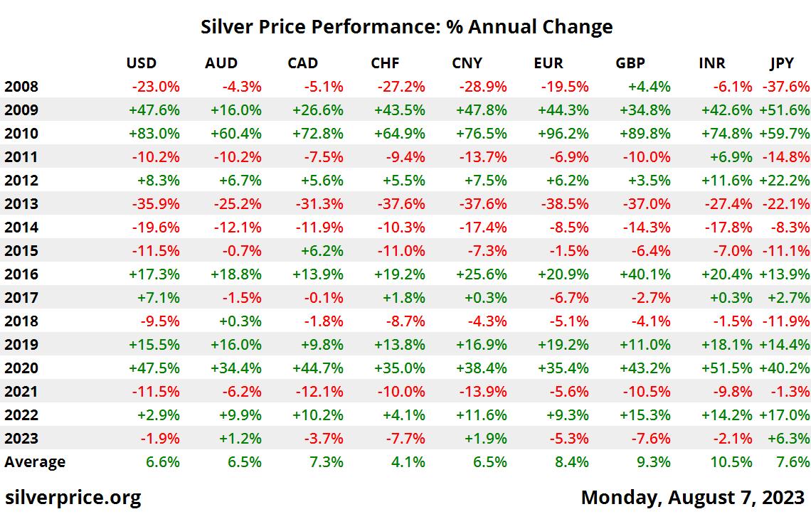 10 سنة الفضة أداء الأسعار