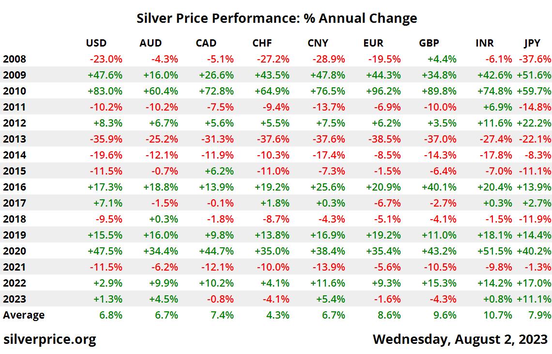 10 年白银价格性能