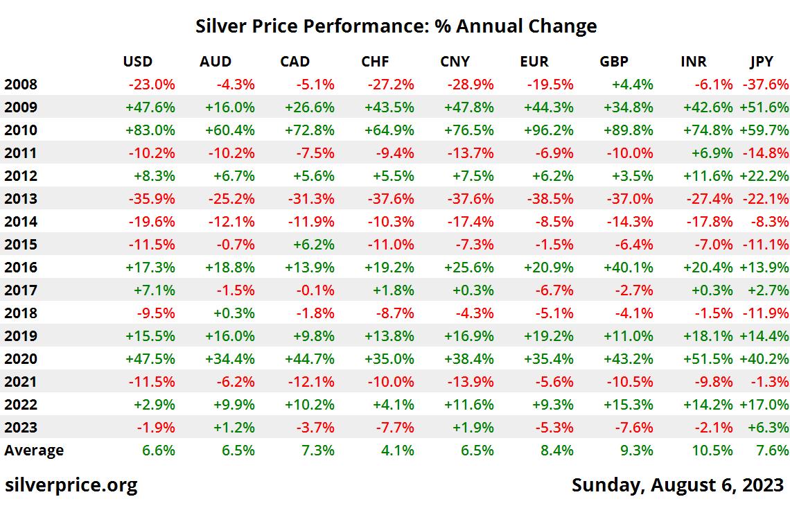año 10 rendimiento precio de plata