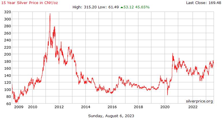 Cina 15 tahun perak harga Per ons di Yuan