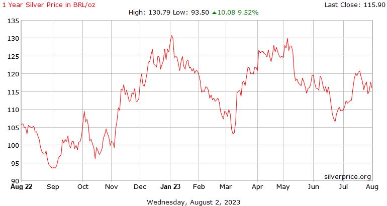 ブラジル 1 年シルバー実数の 1 オンス当たりの価格