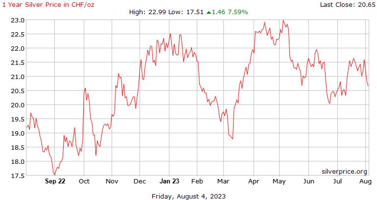 1 オンス当たりスイス スイス フラン 1 年銀価格の歴史