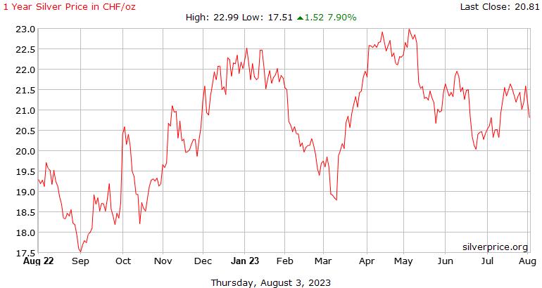 Sejarah harga perak setahun di Swiss Franc Switzerland seaun