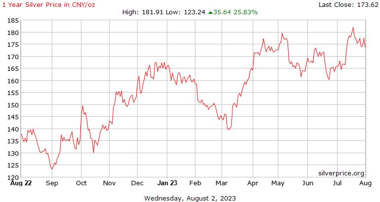 Китайские 1 год серебро Цена за унцию в Юань