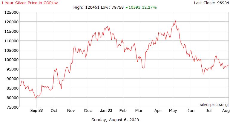哥伦比亚 1 年白银价格每盎司比索