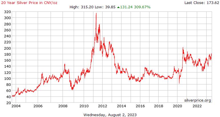 Perak harga 20 tahun sejarah di Cina Yuan per ons