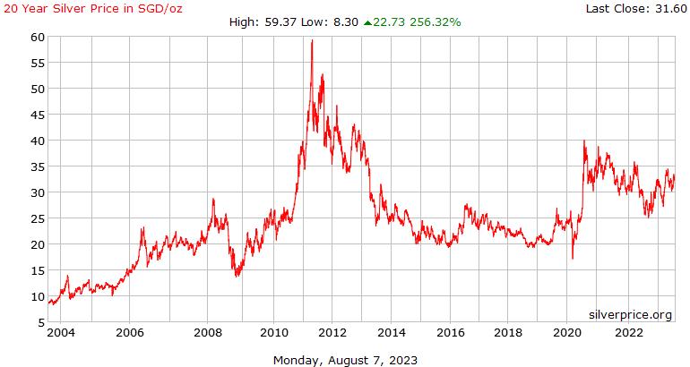 सिंगापुर 20 साल चांदी के दाम प्रति औंस डॉलर में