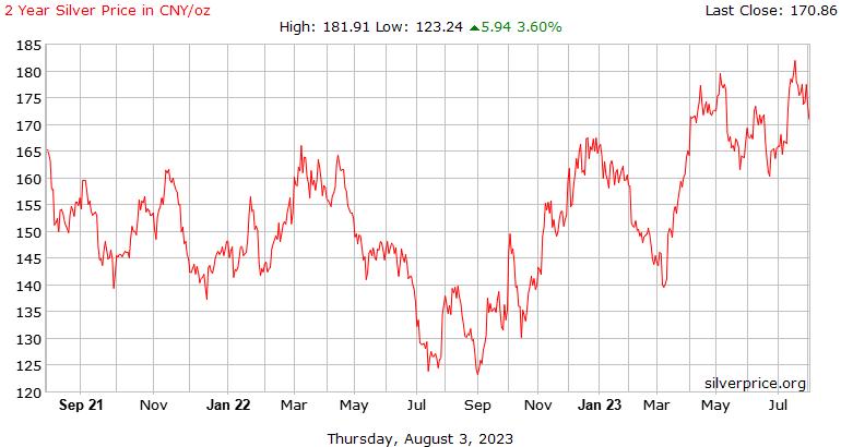 ราคาต่อออนซ์ที่หยวนเงินจีน 2 ปี