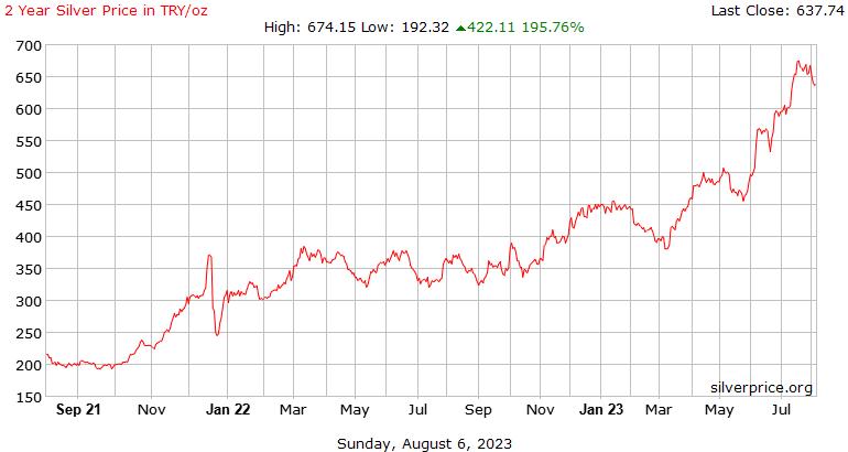 トルコ 2 年銀のリラで 1 オンス当たり価格