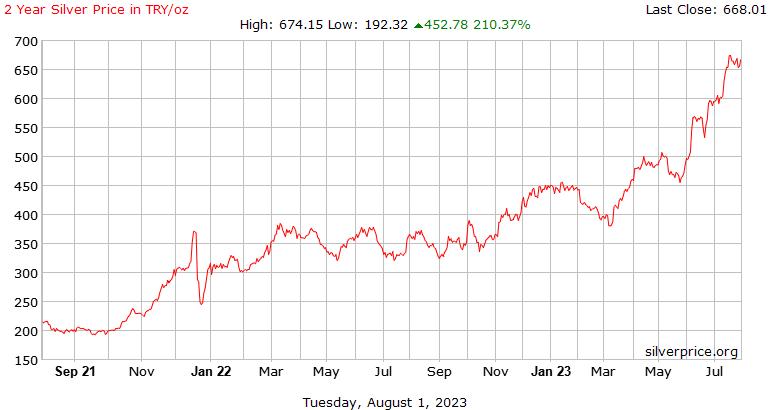 Турции 2 год серебро Цена за унцию в Лире