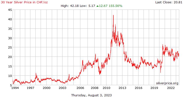 स्विस 30 साल चांदी के दाम प्रति औंस में स्विस फ़्रैंक
