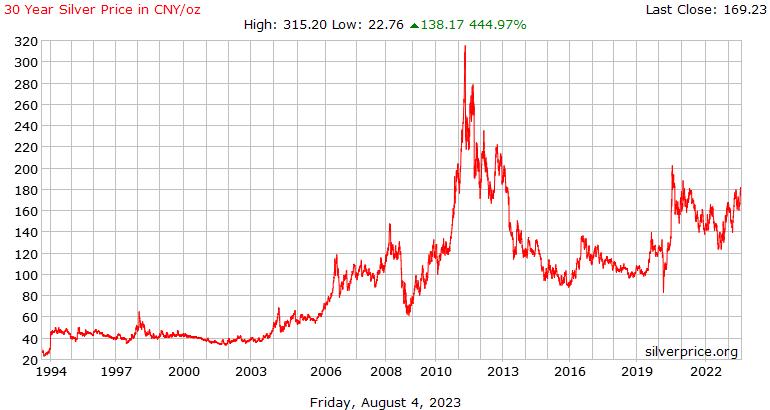 Китайский 30 год серебро Цена за унцию в Юань