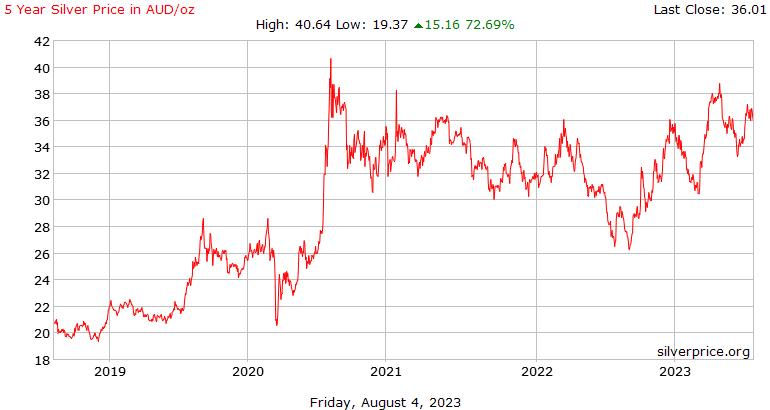 5 jaar geschiedenis van de zilveren prijs in Australische dollar per Ounce
