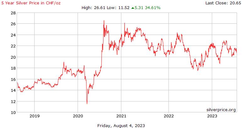स्विस 5 साल चांदी के दाम प्रति औंस में स्विस फ़्रैंक