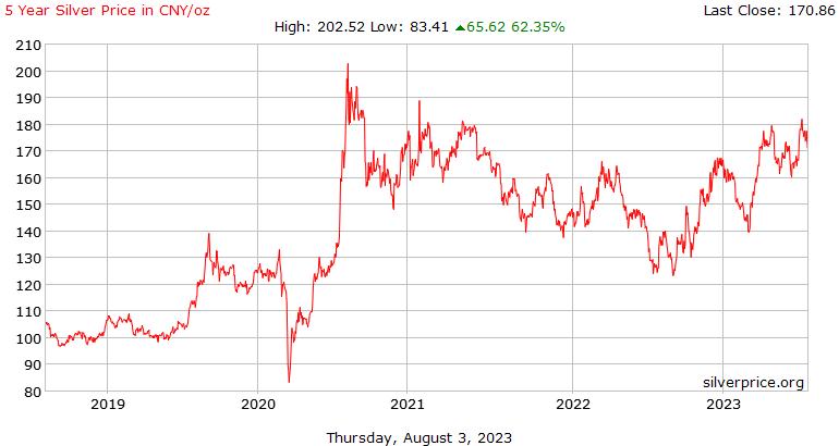 Китайские 5 год серебро Цена за унцию в Юань