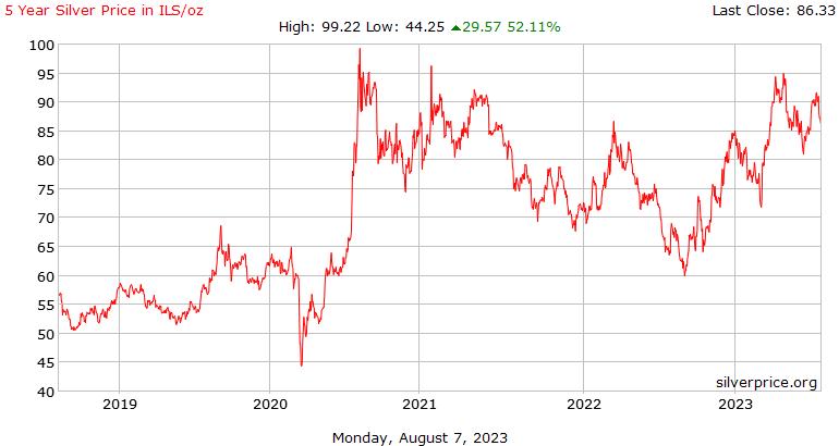 5 साल चांदी की कीमत प्रति औंस इजराइली शेकेल में इतिहास
