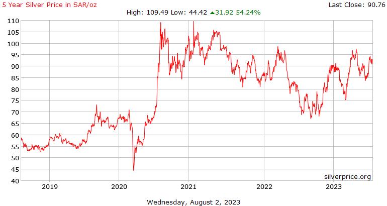 Silver Price Saudi Arabia