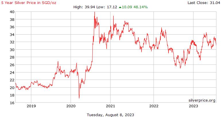 सिंगापुर 5 साल चांदी के दाम प्रति औंस डॉलर में