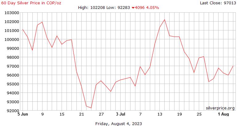 ราคาต่อออนซ์ใน Pesos เงิน 60 วันโคลัมเบีย