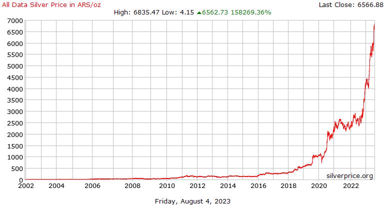 جميع بيانات أسعار الفضة التاريخ بالبيزو الأرجنتيني للأونصة