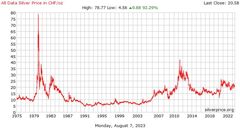 在瑞士瑞士法郎每盎司所有数据白银价格历史记录