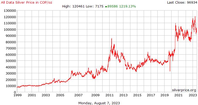 哥伦比亚所有数据都银价格每盎司比索