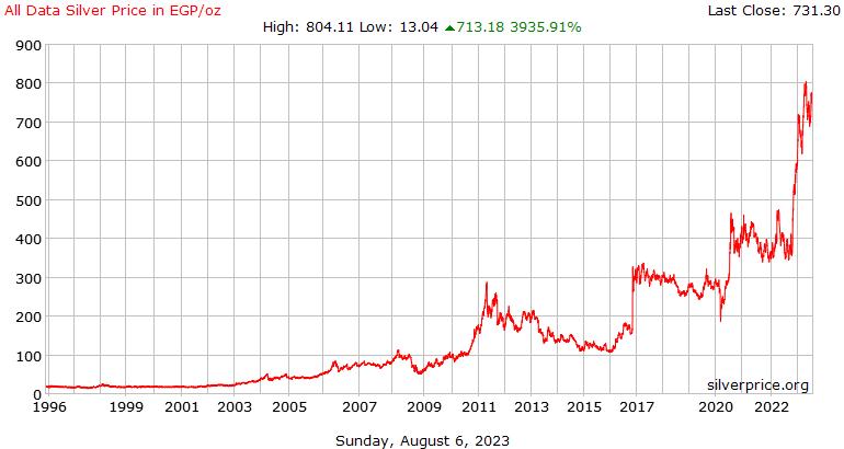 المصرية كافة البيانات الفضة سعر أوقية (الاونصة) في جنيه