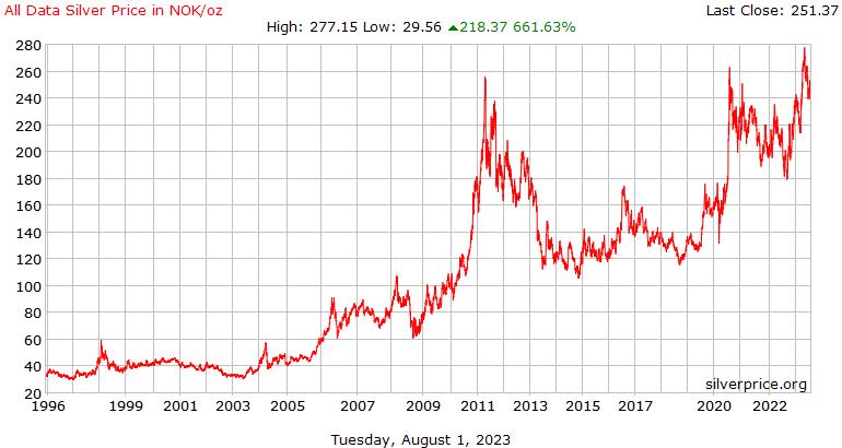 All Data Silver Price History in  Norwegian Krone per Ounce