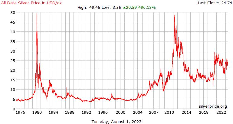 Semua Data sejarah perak harga dalam dolar per ons
