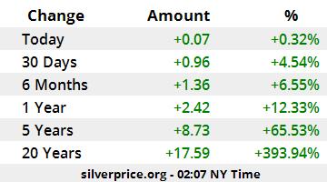 Silver Price Europe
