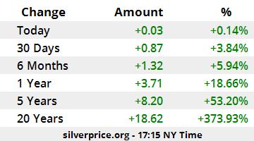 Silver Price Per Ounce