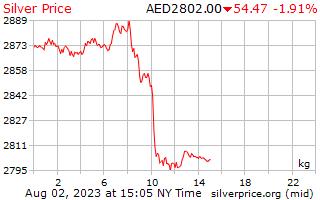 1 день серебро Цена за килограмм в ОАЭ Дирхам