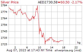 1 giorno in argento prezzo per chilogrammo in Dirham degli Emirati Arabi