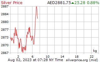 1 天银价格每公斤在阿拉伯联合酋长国迪拉姆