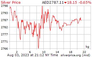 1 Day Silver Price per Kilogram in Arab Emirates Dirham
