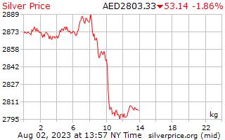 1 dia de prata preço por quilograma em Dirham dos Emirados Árabes Unidos
