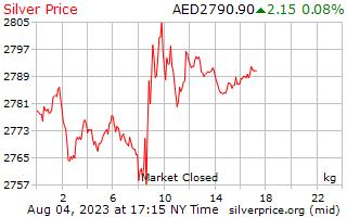 1 दिन रजत कीमत प्रति किलोग्राम में अरब अमीरात दिर्हाम