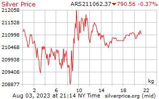 1 天銀價格每公斤在阿根廷比索