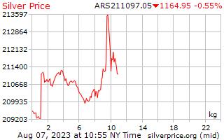 1 dia de prata preço por quilograma em Pesos argentinos